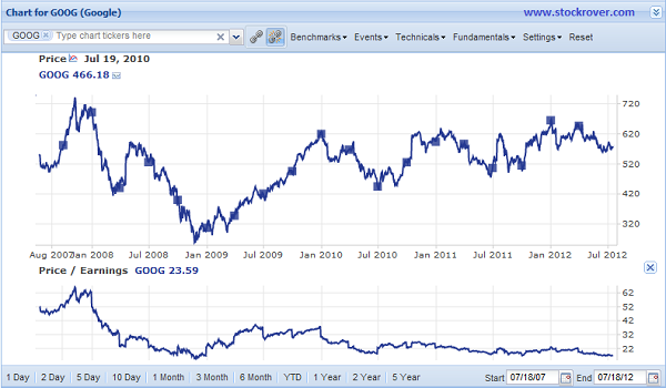 GOOG Chart and P/E Ratio