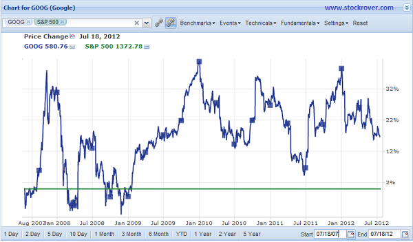 GOOG Chart with S&P Benchmark