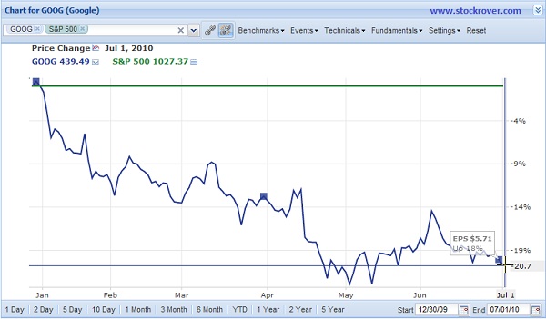 GOOG Chart Jan 10-Jul 10