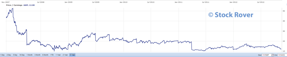 Apple P/E Ratio Over the Last 5 Years
