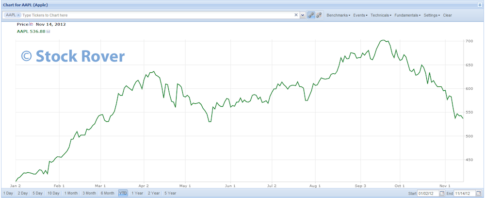 Apple Share Price 2012