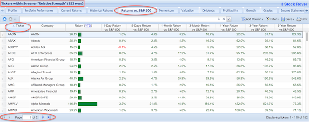 The Stocks that pass the Relative Strength screener