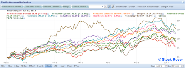 sector performance in last six months
