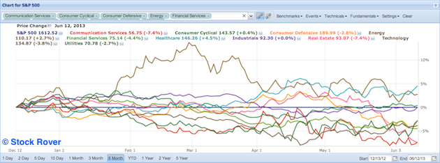 sector performance against S&P 500