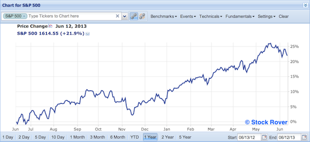 S&P 500 in past year