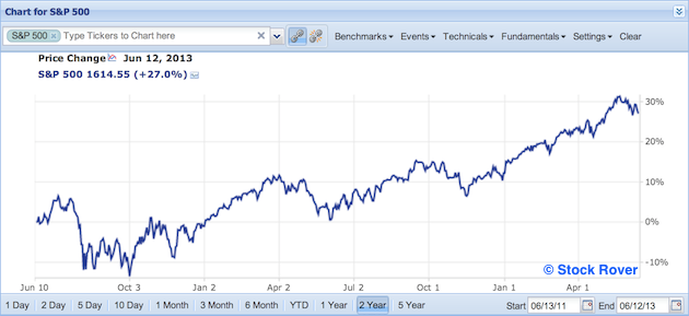 S&P 500 in past two years
