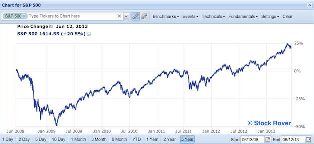 S&P 500 in past five years