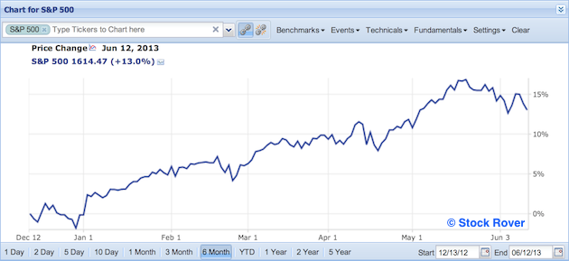 S&P 500 in past 6 months