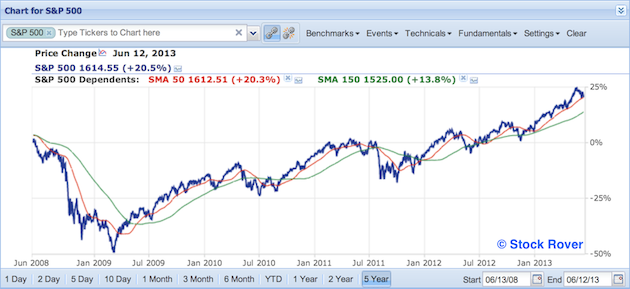 S&P 500 with SMA