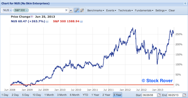 NUS vs S&P 500
