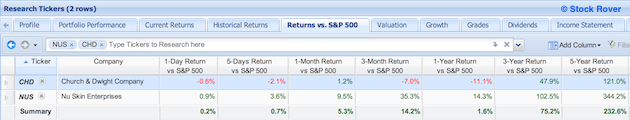 NUS and CHD with returns vs s&p 500 metrics