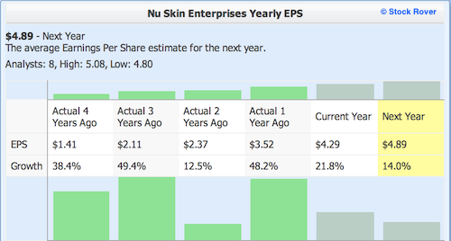 NUS with Yearly EPS numbers