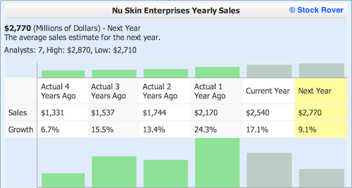 NUS with Yearly Sales numbers