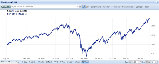 10 yr s&p 500 data