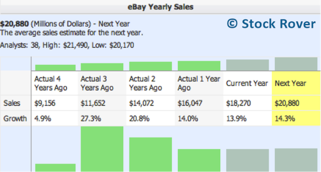 ebay yearly sales growth
