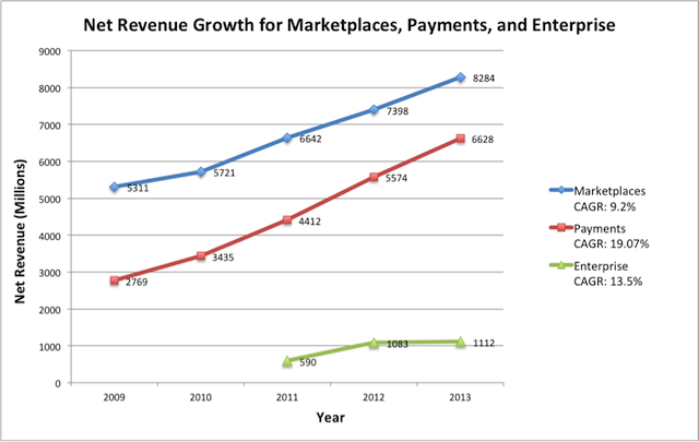 ebay net revenue growth chart