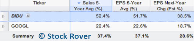 Sales and EPS Growth