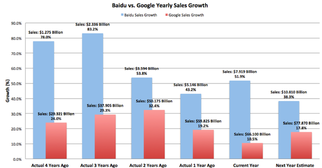 Yearly Sales Growth