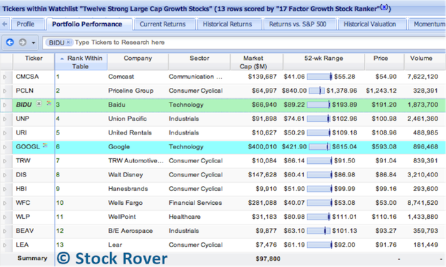 13 Strong Large Cap Growth Stocks