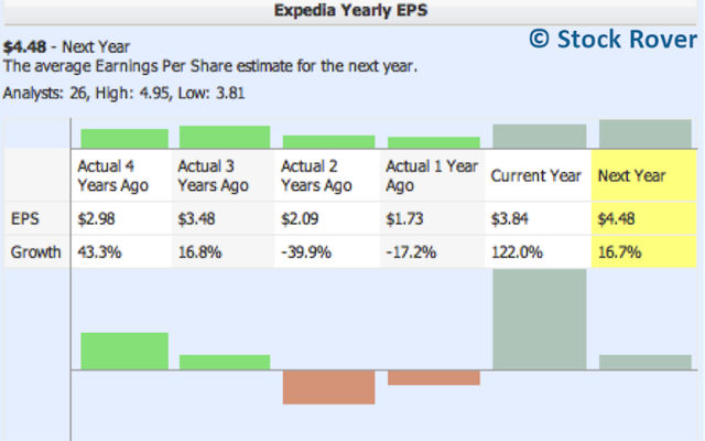 Expedia Yearly EPS Growth