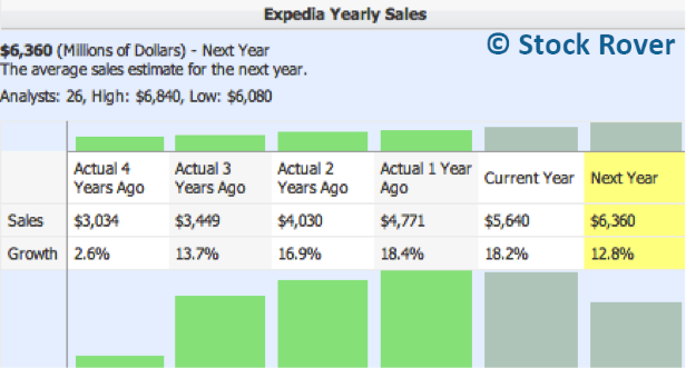 Expedia Yearly Sales