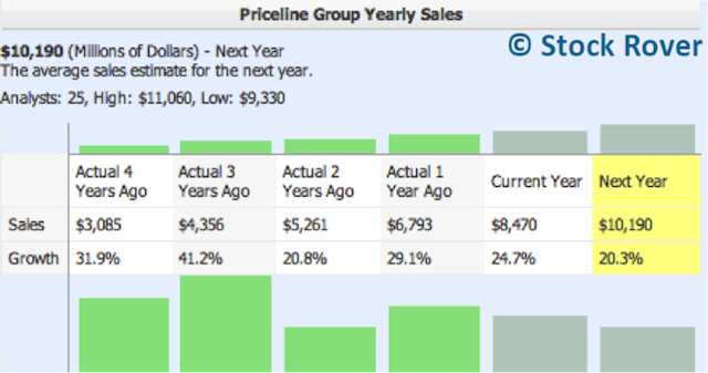 Priceline Yearly Sales