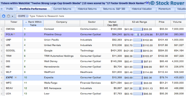 Twelve Strong Large Cap Growth Stocks Watchlist