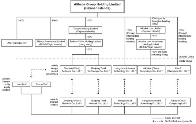 Corporate Holding Structure