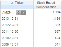 Increased stock-based compensation