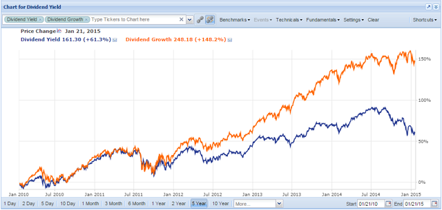 Dividend Growth and Dividend Yield screeners charted