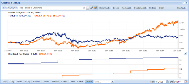 T and CMCSA charted with dividends per share