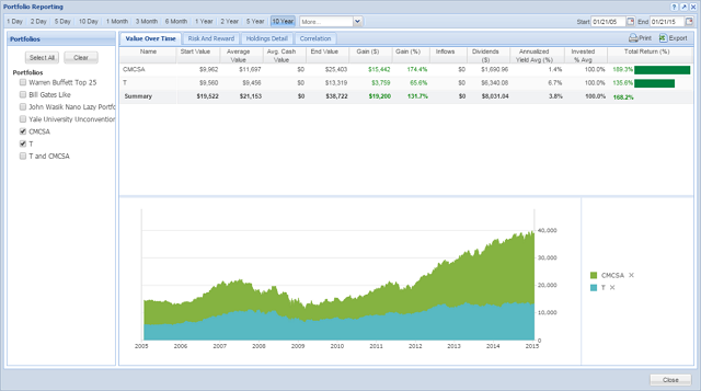 T and CMCSA Portfolios Value over Time