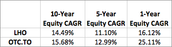equity cagr table