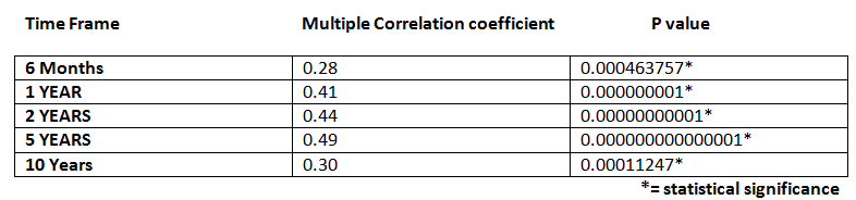 multiple regression table