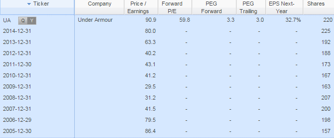 Under Armour Price/Earnings