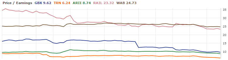 Greenbrier Railcar Price/Earnings