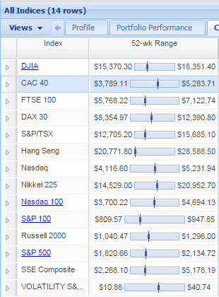 all indices
