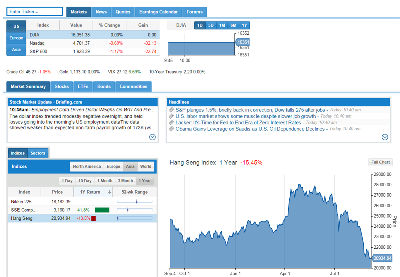 markets main page