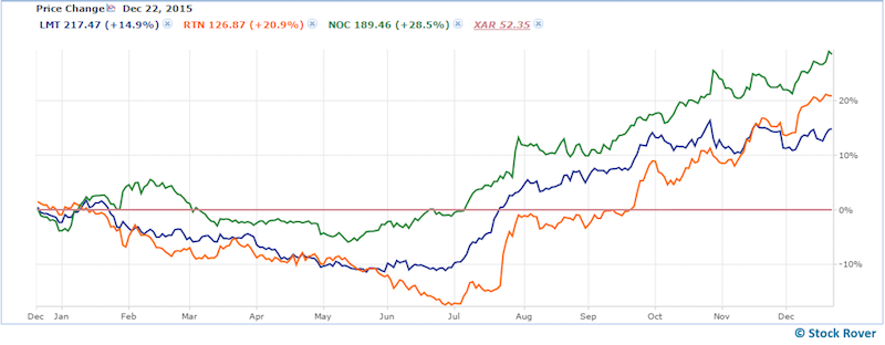 chart of defense stocks