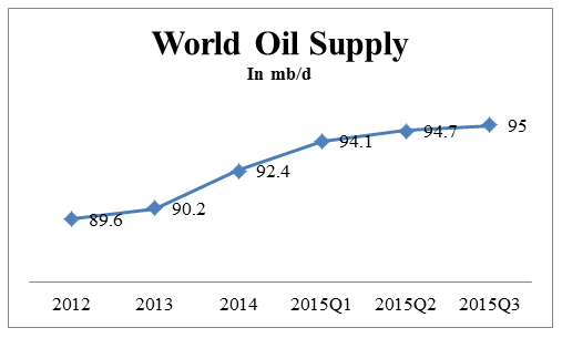 world oil supply