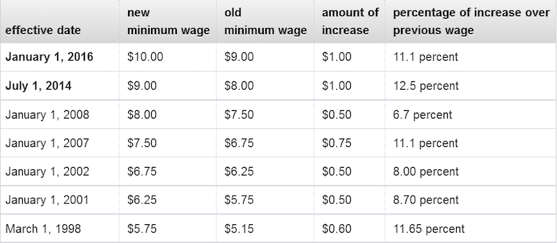 california minimum wage history