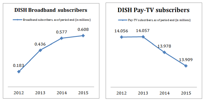 dish subscribers