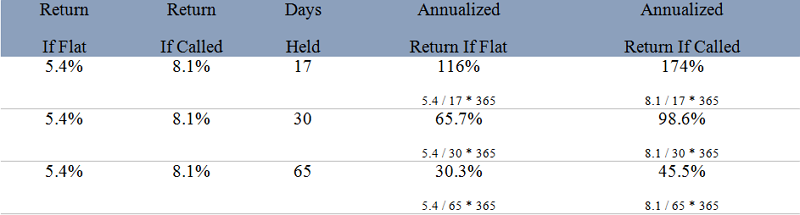 annualized return calculations