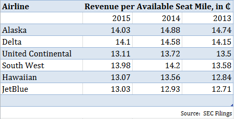 revenue per available seat mile