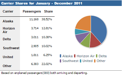 seattle airport passenger numbers in 2011