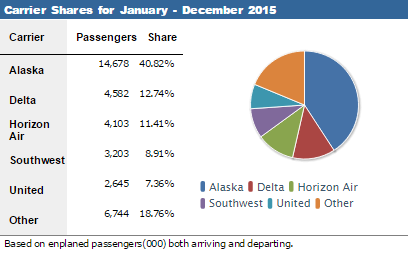 seattle airport passenger numbers in 2015