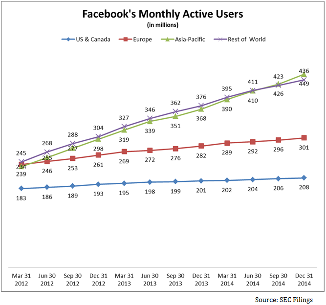fb monthly active users
