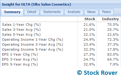 ulta growth