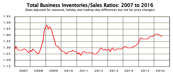 inventories to sales
