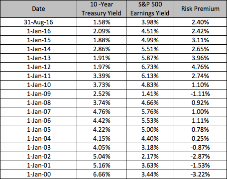 risk premium table